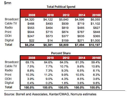 nomura-political-spend-by-sector