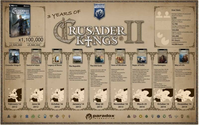 Crusader Kings II DLC timeline